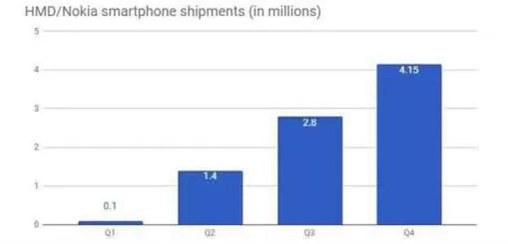 Vendas da Nokia cresceram ao longo de 2017, atingindo um total de 8,45 milhões de unidades 1