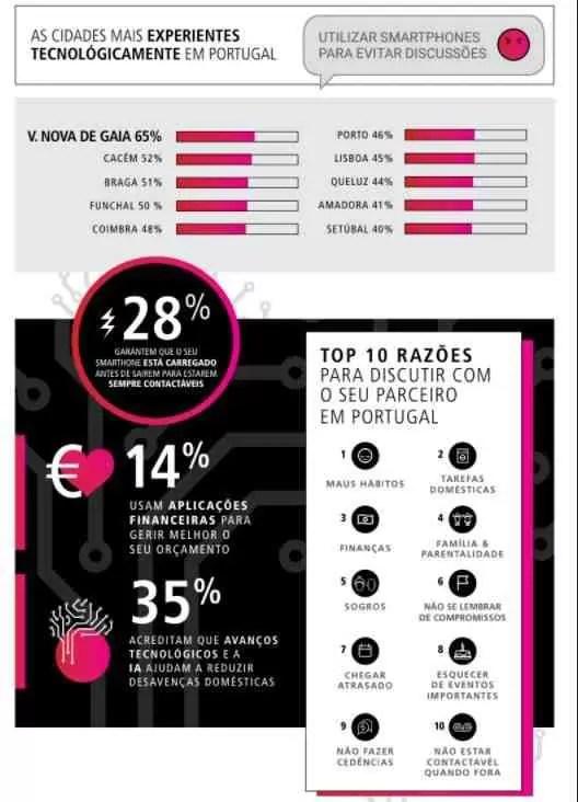 Sabiam que : 46,6% dos portugueses utilizam smartphones para reduzir as brigas no namoro 4