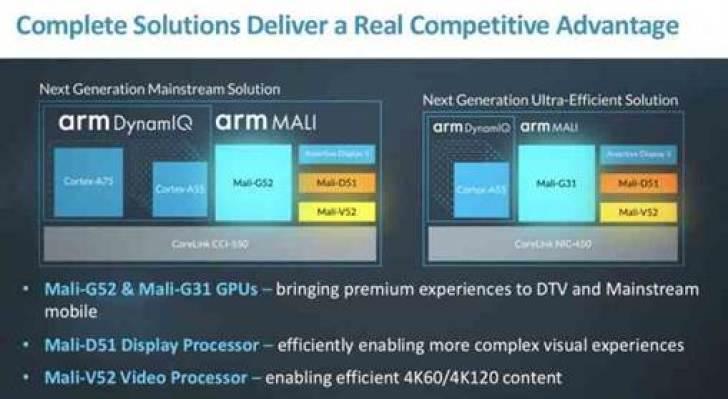 A ARM revela GPU Mali-G52 de gama média, bem como o G31 de nível de entrada 1