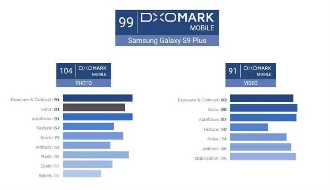 Galaxy S9 + obtém a maior pontuação de sempre no DxOMark 1