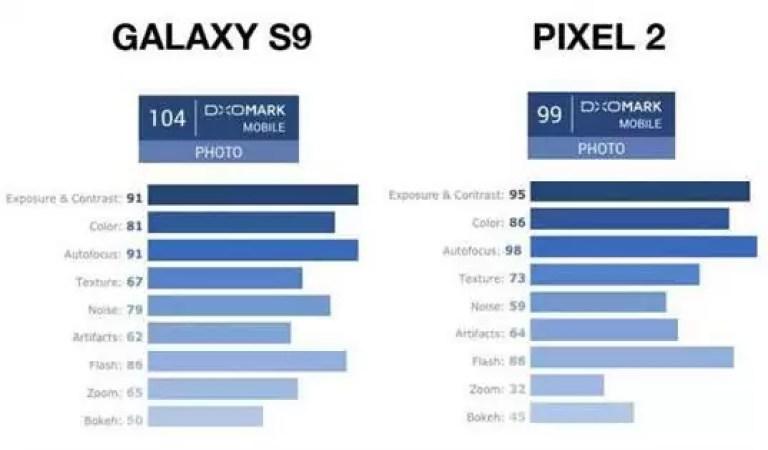 Como ganhou o Galaxy S9 ao Pixel 2 nos testes DxOMark? 1