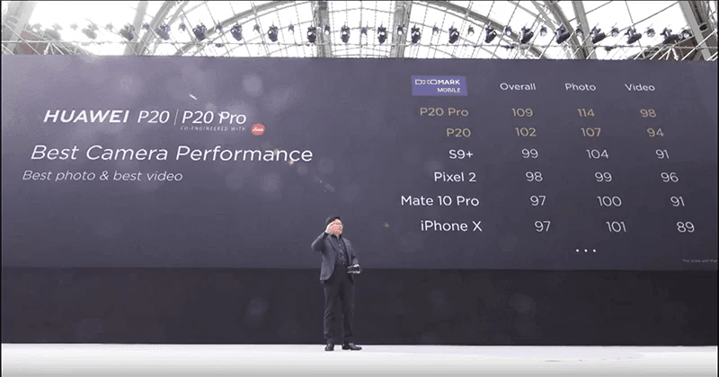 Huawei P20 e P20 Pro são os reis da fotografia com telemóvel segundo a DxOmark 1