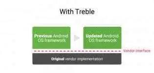 Dispositivos Android com suporte ao Projecto Treble 2