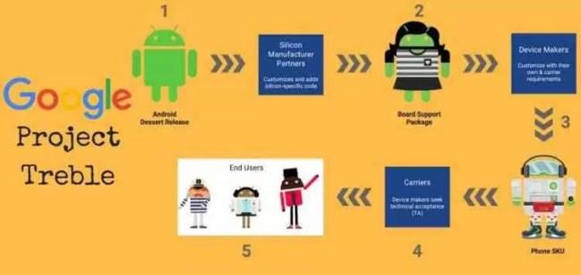 Novos dispositivos Android têm de vir com Oreo ou superior 2