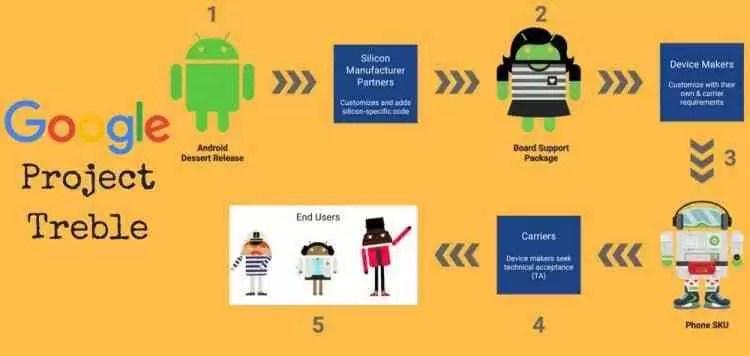 Dispositivos Android com suporte ao Projecto Treble 1