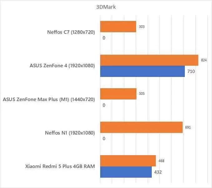 Análise Neffos C7 uma excelente oferta da TP Link a preço reduzido 18