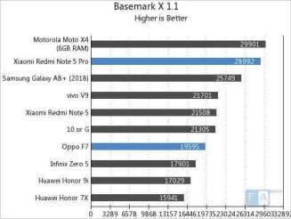 Redmi Note 5 Pro (SD636) e Oppo F7 (Helio P60) com benchmarks equivalentes 5