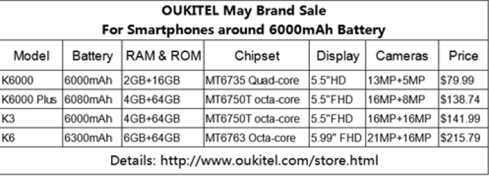 OUKITEL faz campanha de Smartphones com 6000mAh, a partir de $79.99 3