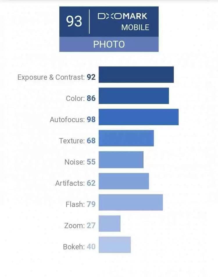DxOMark classifica o Asus ZenFone 5 como EXCELENTE na gama média 2