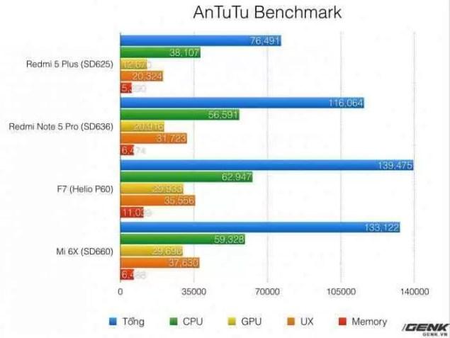 Oppo F7 é o batoteiro do AnTuTu 1