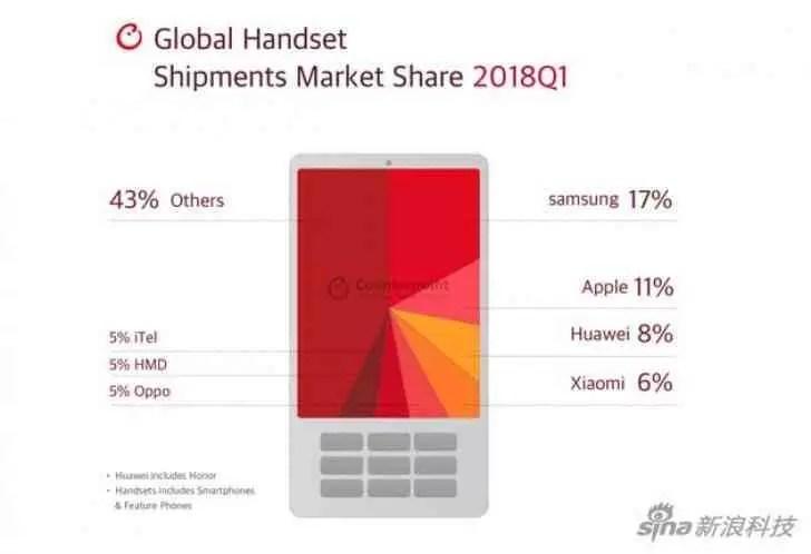 Samsung foi quem enviou mais equipamentos na Q1 2018 3