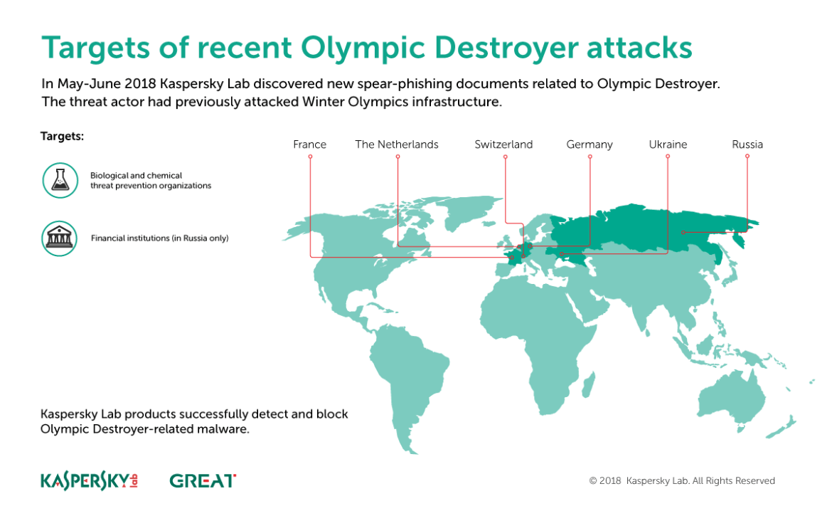 O regresso do Olympic Destroyer 1
