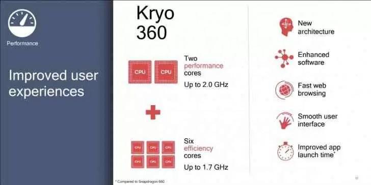 Qualcomm anuncia o Snapdragon 670 como sucessor do Snapdragon 660 2