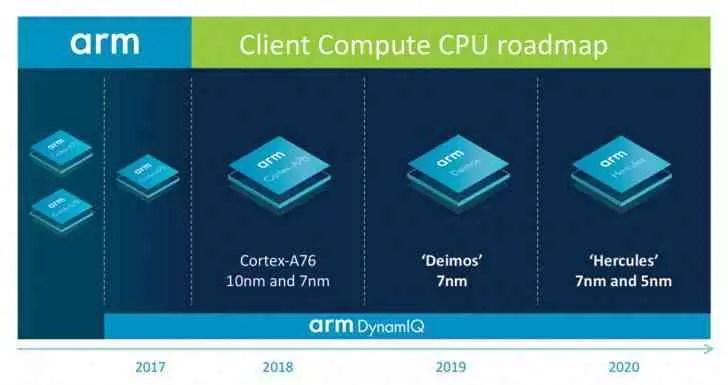 ARM revela roadmap: Cortex-A76 para enfrentar os núcleos da Intel, Deimos e Hercules