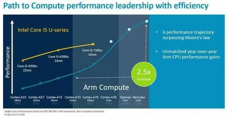 ARM revela roadmap: Cortex-A76 para enfrentar os núcleos da Intel, Deimos e Hercules 1