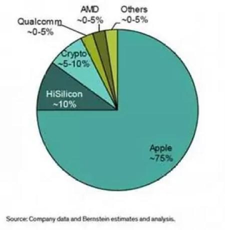 TSMC será o único fornecedor de chips da Apple até 2020 2