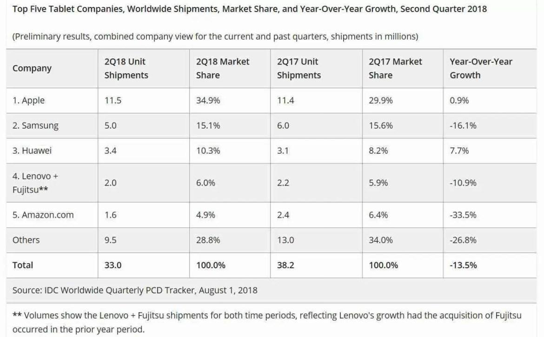 Vendas de tablets da Samsung em queda no segundo trimestre de 2018 1