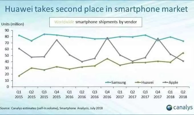 Huawei Second Place Smartphone Shipments
