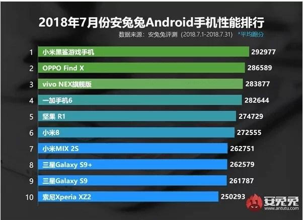 Os 10 melhores smartphones no AnTuTu em julho são liderados pelo Black Shark, com quase 300.000 pontos 2