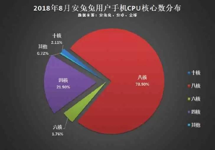 AnTuTu: 1080p é a resolução mais popular do Android, CPU octa-core o mais usado 2
