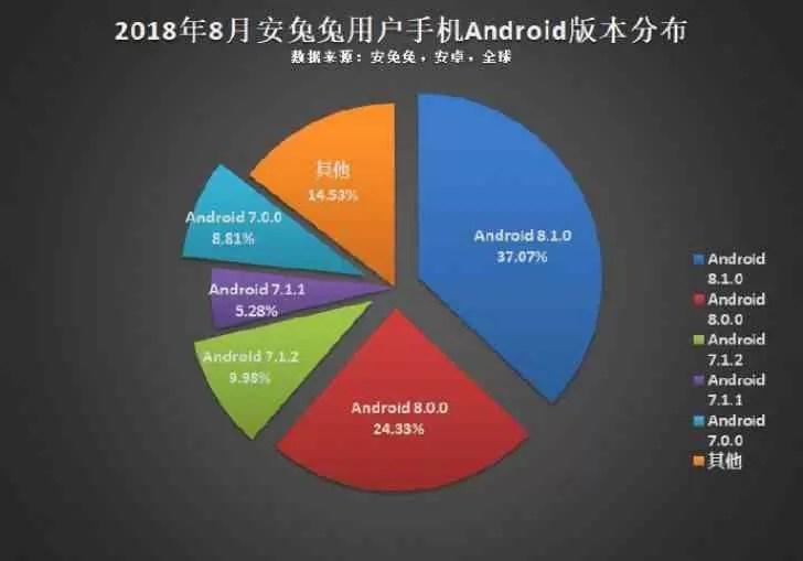 AnTuTu: 1080p é a resolução mais popular do Android, CPU octa-core o mais usado 5
