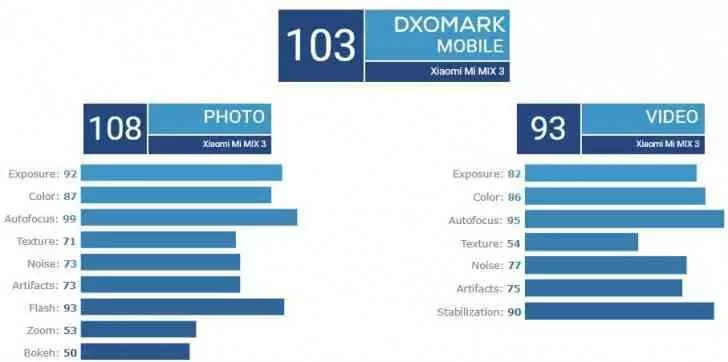 Xiaomi Mi Mix 3 obtém uma pontuação 103 DxOMark 2