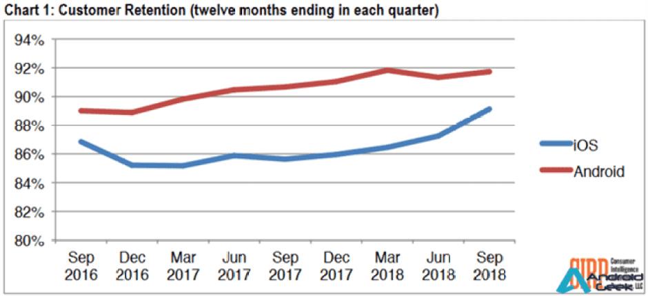 Fidelidade dos consumidores dos EUA aos sistemas operativos móveis está nos níveis mais altos de sempre 2