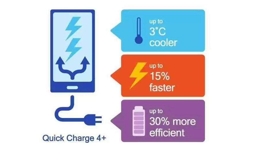 O Quick Charge 5.0 pode suportar carregamento rápido de 32 W e carregamento sem fios de 15 W 1