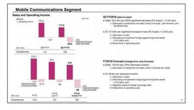 Resultados financeiros da Sony Mobile Communications no segundo trimestre