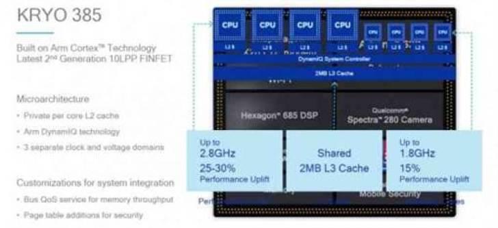 Snapdragon 8150 CPU tem detalhes revelados 2