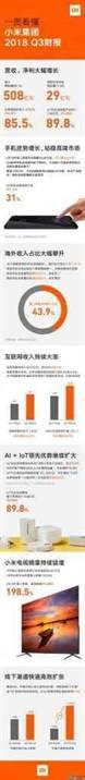 Rendimento externo da Xiaomi representa 44% 1