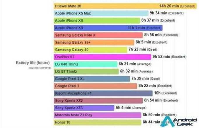 Quais são os telefones com melhor duração de bateria deste ano? 1