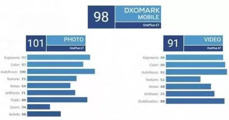 OnePlus 6T obtém uma pontuação DxO melhor que o OnePlus 6 2