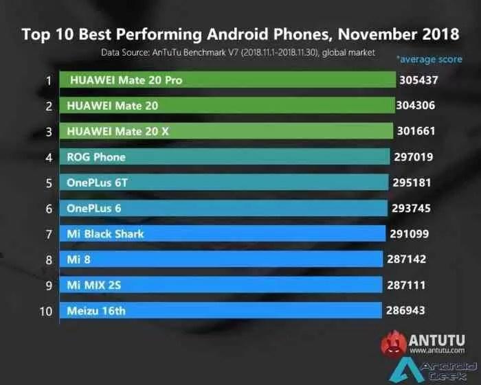 Estes são os 10 smartphones Android mais poderosos do mundo 1