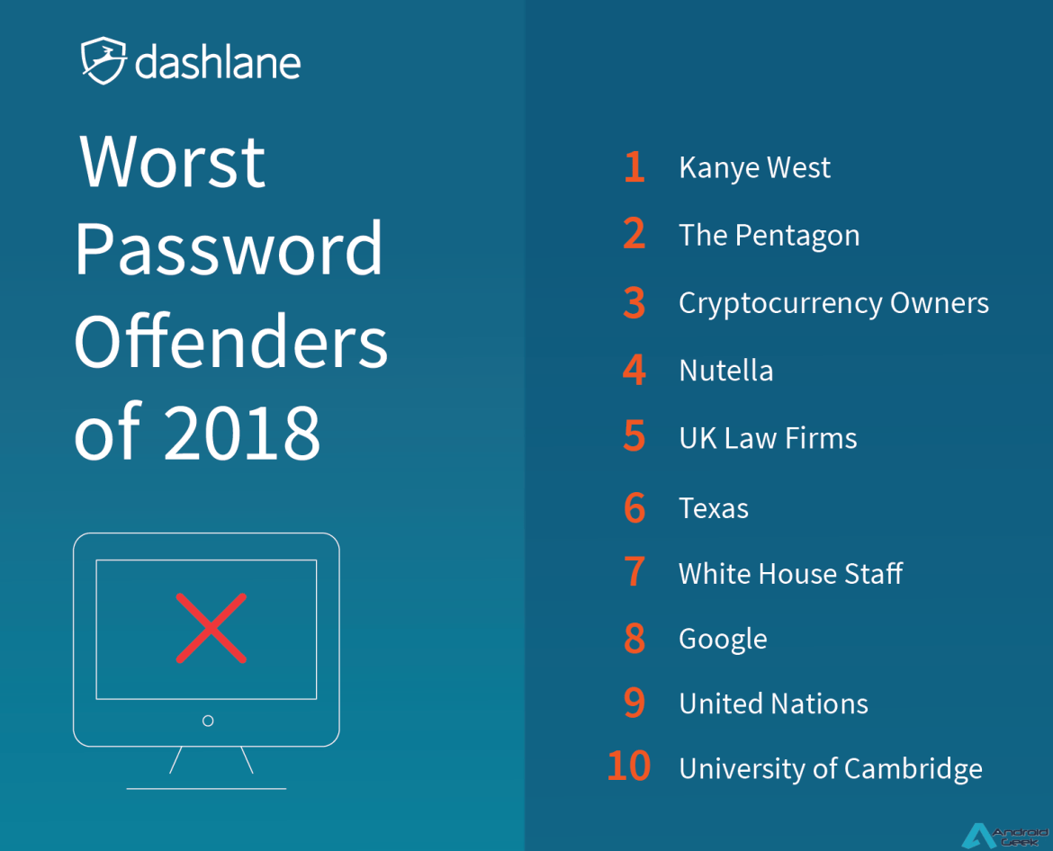 Passwords - As Maiores Gaffes de 2018 // Nutella, Google e o Pentágono no 3º ranking anual da Dashlane 1
