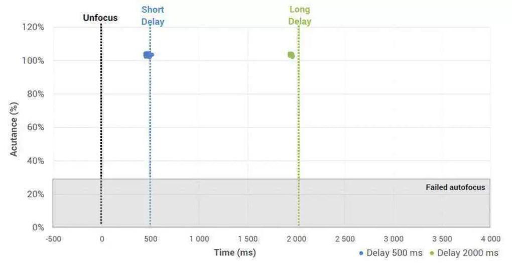 Huawei Mate 20 Pro finalmente analisado pela DxOMark e...? 15