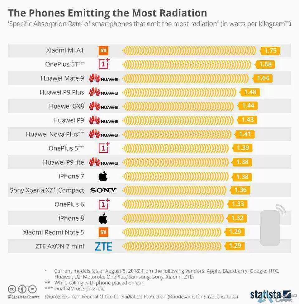 Quais os telefones que mais emitem radiação? 1