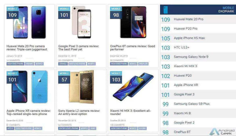Huawei Mate 20 Pro finalmente analisado pela DxOMark e...? 2