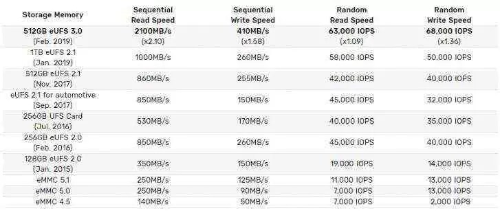 Samsung inicia a produção em massa do primeiro chip eUFS 3.0 de 512 GB 2