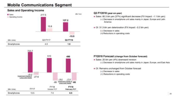 Sony. Resultados financeiros mostram contínuas perdas na divisão móvel 3