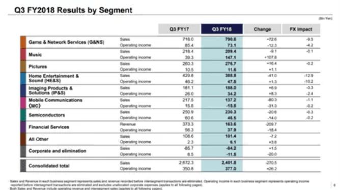 Sony. Resultados financeiros mostram contínuas perdas na divisão móvel 2