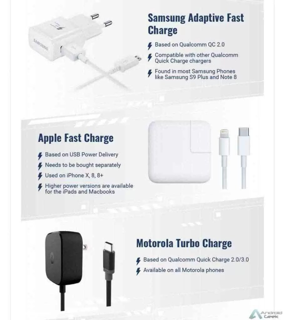 Carregamento rápido Apple, Samsung, Oneplus. Sabem como funciona? 2