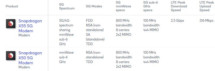 O novo modem X55 da Qualcomm suporta velocidades 5G de até 7Gbps, mas também LTE 1