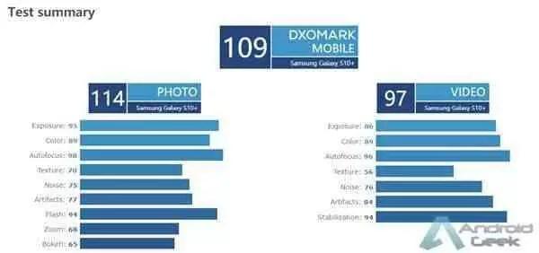 Câmara do Samsung Galaxy S10+ reconhecida pelo ranking da DxOMark 1