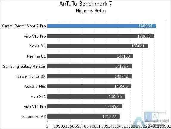 Aqui estão os primeiros benchmarks do Redmi Note 7 Pro 3