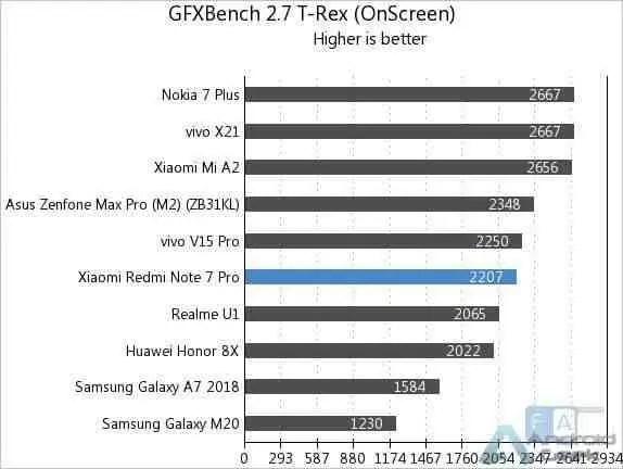 Aqui estão os primeiros benchmarks do Redmi Note 7 Pro 7