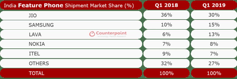 Fabricantes chineses mantêm sólida participação de mercado de 66% na Índia, na Q1 de 2019 2