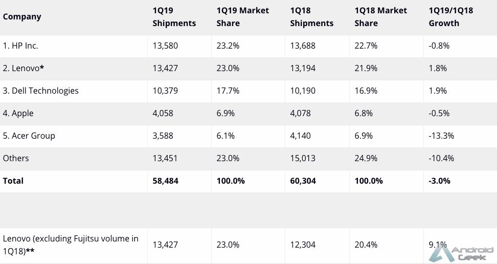 Os dados de remessas de PCs para o 2019Q1 diferem na Gartner e na IDC. Porquê? 3