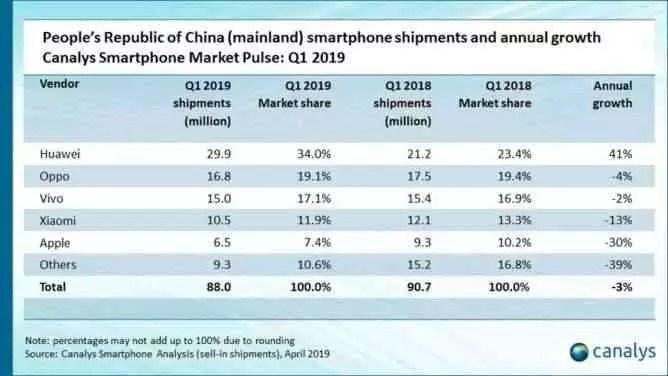Crescimento incrível da Huawei na China deve preocupar Samsung e Apple 3