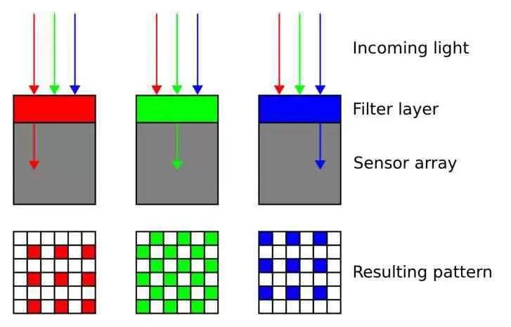 Como funciona o sensor RYYB no Huawei P30 Pro? 2
